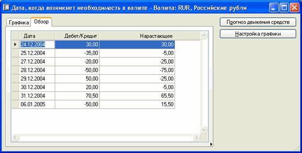 Dynamics Ax - ожидаемый остаток на счетах - прогноз