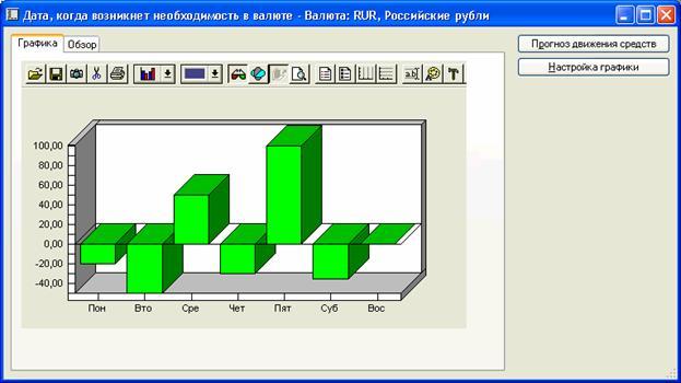 Аксапта - график ожидаемого движения денежных средств