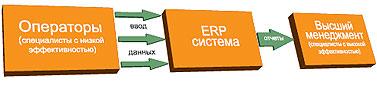 Эффективность ERP